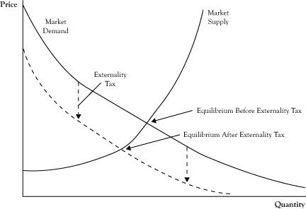 Externality Taxes