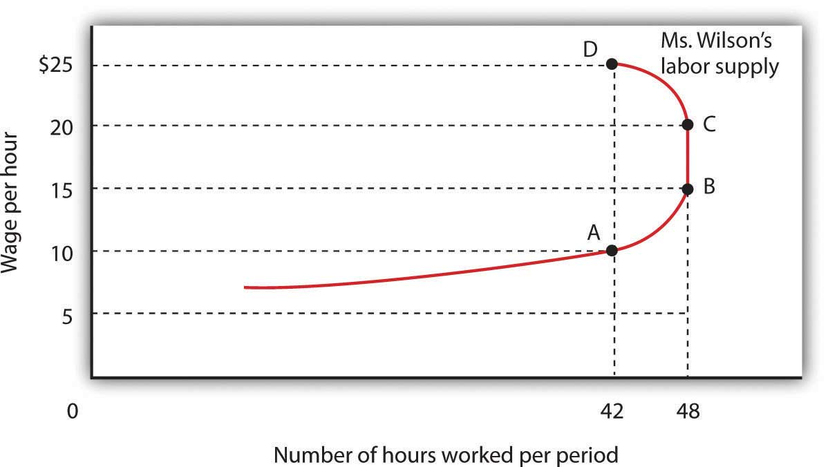 Wages and Employment in Perfect Competition