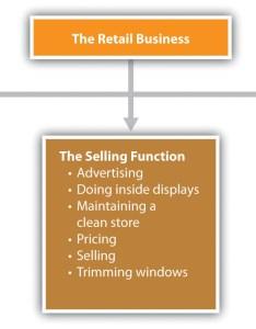 Organization chart also organizational design rh saylordotorgthub