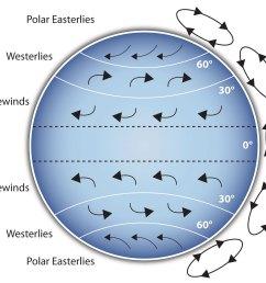 coriolis effect diagram coriolis effect diagram coriolis  [ 1486 x 1290 Pixel ]