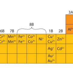 Sodium Chloride Dot Diagram Muscles In Your Arm Ions