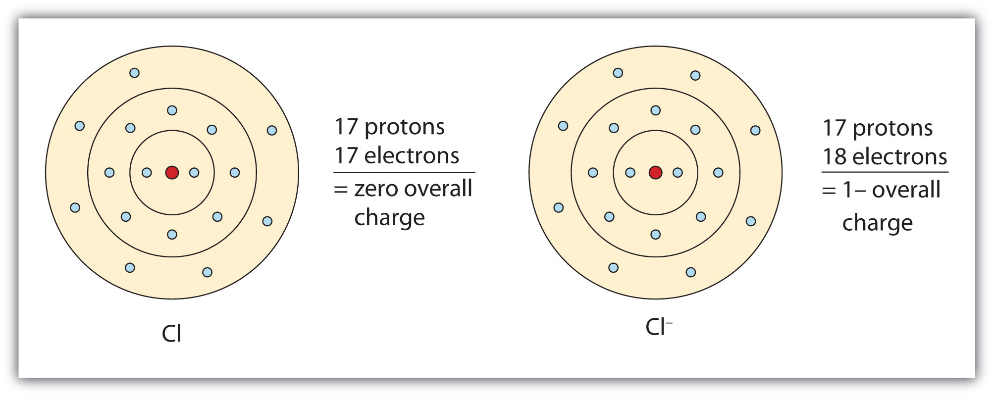 Bohr Diagram For Calcium Chloride Ionic Bonding And Simple Ionic Compounds