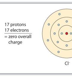 ion diagram [ 2007 x 802 Pixel ]