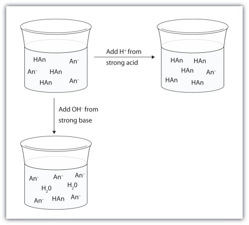 small resolution of dilute solution diagram u2013 wallpaperdual liquid simultaneous diluter dilute solution diagram acids and bases