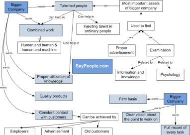 Business diagram 3