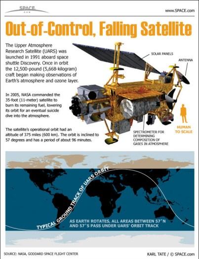 UARS Inforgraphic