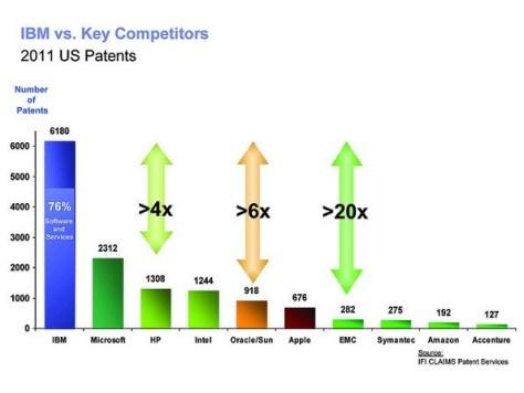 IBM vs other competitors
