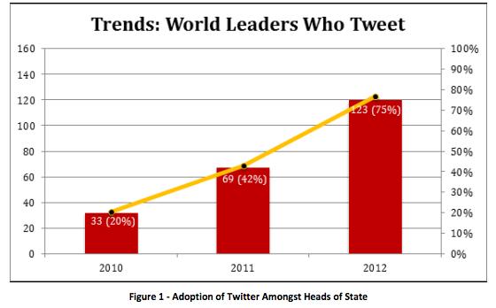 Twitter adoption among leaders (Credit: Digital Daya)