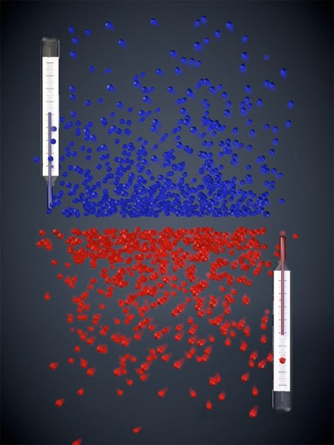 With positive temperatures (blue), atoms more likely occupy low-energy states than high-energy states, while the opposite is true for negative temperatures (red). (Credit: LMU / MPQ Munich)