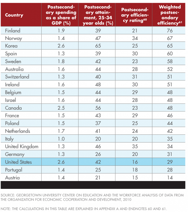 Money spending and efficiency of different countries (Credit: Georgetown University)