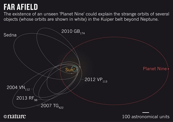 Nature News showing the path of Planet Nine (Credit: Nature)