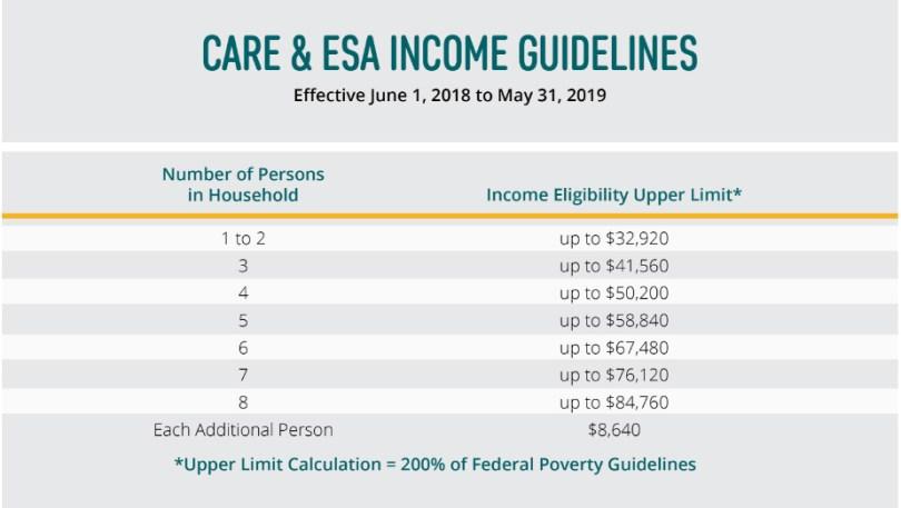 Care Care & ESA guidelines