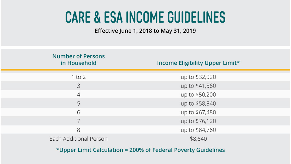 Care Care & ESA guidelines
