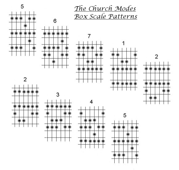 My gift to r/guitar. Learn pentatonic scales, diatonic