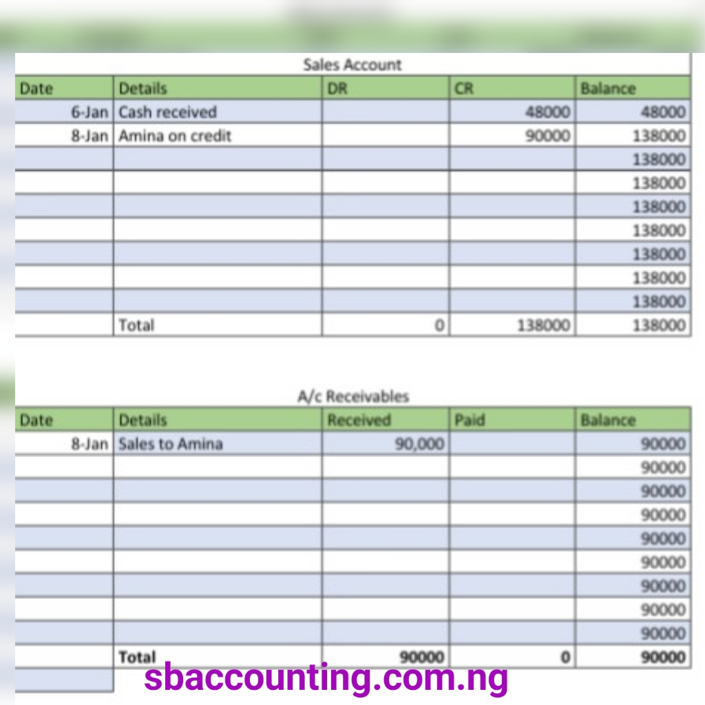 Using Ms Excel To Input Sales Transactions