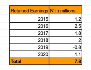 Meaning of Retained Earnings and key Explanations