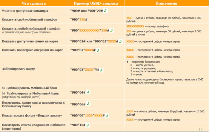 Limite de traducere în banca mobilă a lui Sberbank