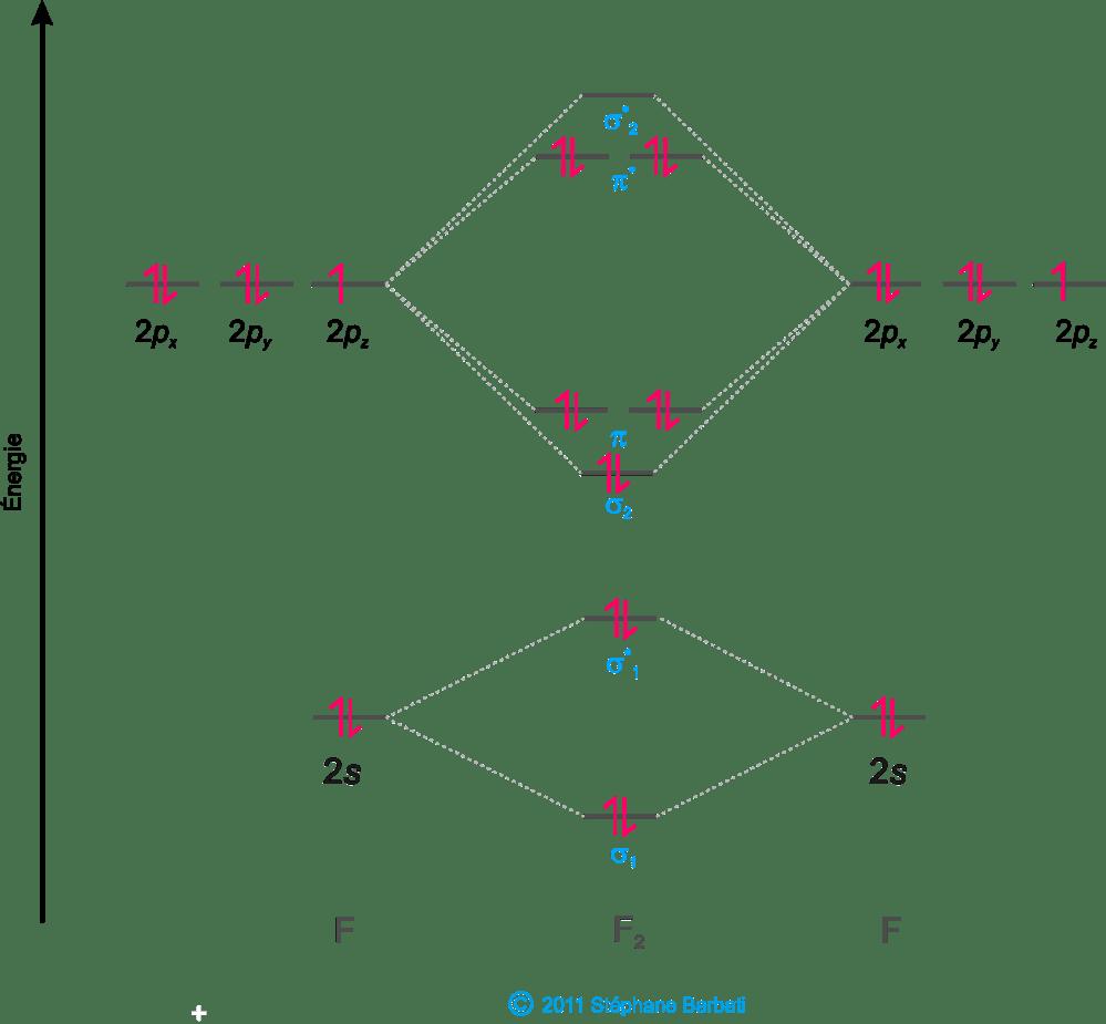 medium resolution of figure 38 diagramme mol culaire pour les mol cules homonucleaire diatomique autres que b2 c et n2