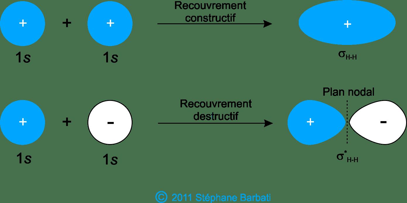 hight resolution of la figure ci dessous montre comment les fonctions d onde atomiques peuvent tre additionn e pour produire des orbitales mol culaires