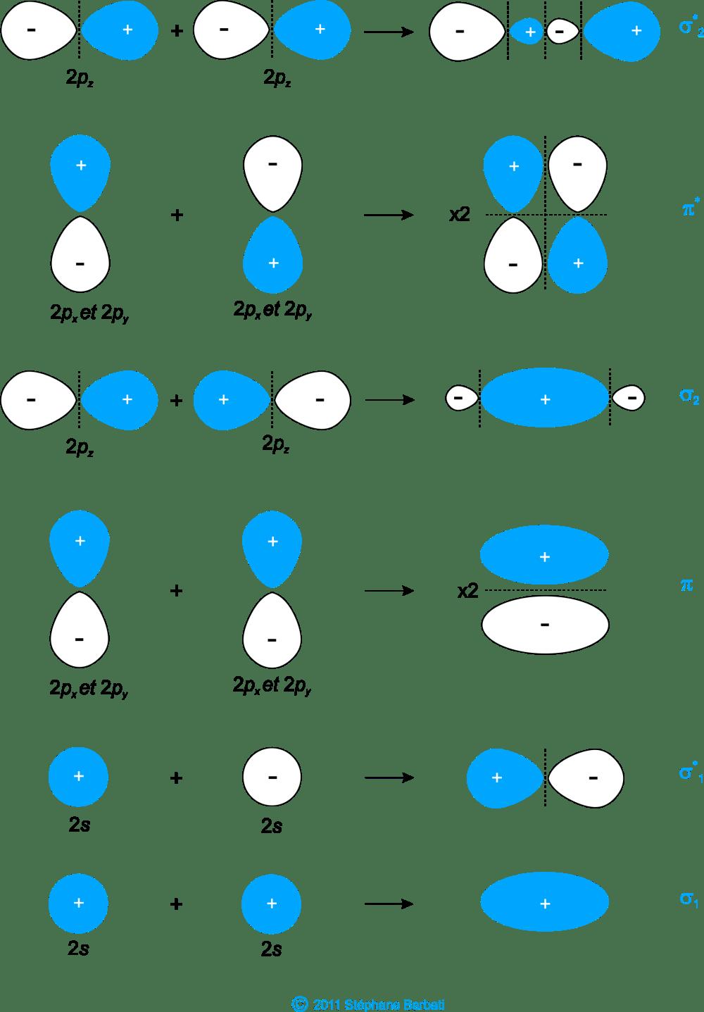 medium resolution of figure 36 orbitales mol culaires du dibore