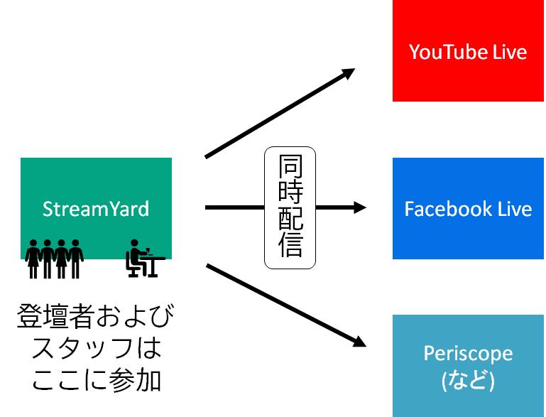 StreamYardからは、YouTubeやFacebookライブイベントへの配信などを同時に行うことが可能です。