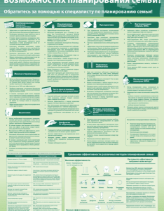 Family planning wallchart also contraceptive implants project examples demand generation  kit rh sbccimplementationkits