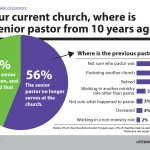 No, pastors are not quitting in droves
