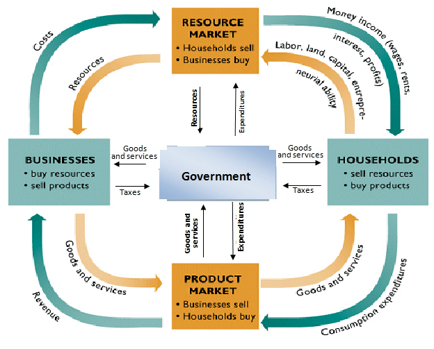 circular flow diagram with government sector sea ray boat wiring command economy | / economics class