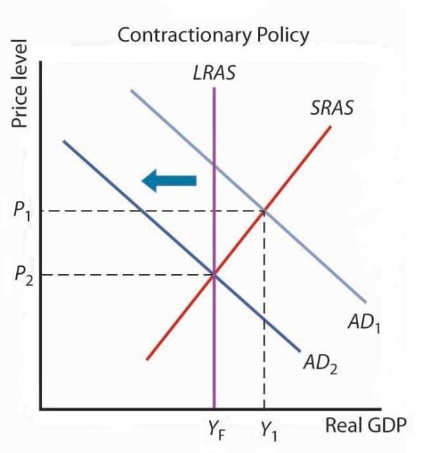 taxes Honors Government AP Macroeconomics Class