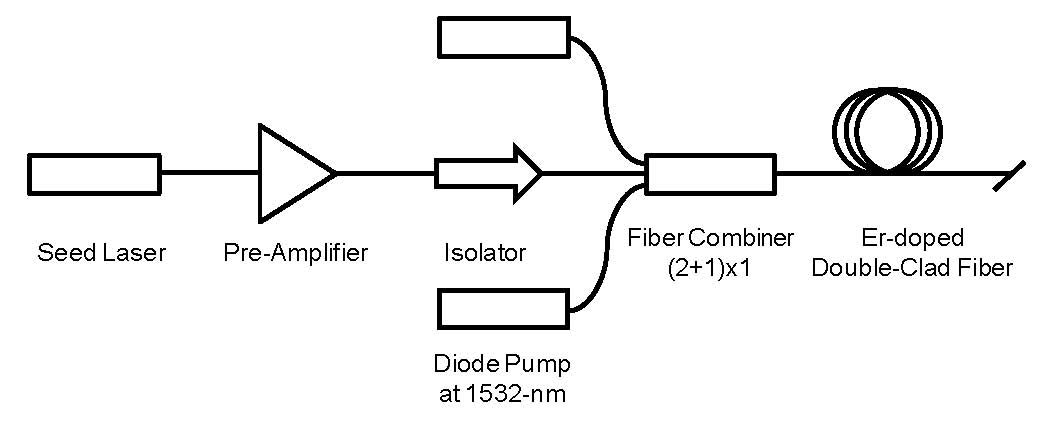 Schematic layout of the eye-safe Er-doped fiber amplifier