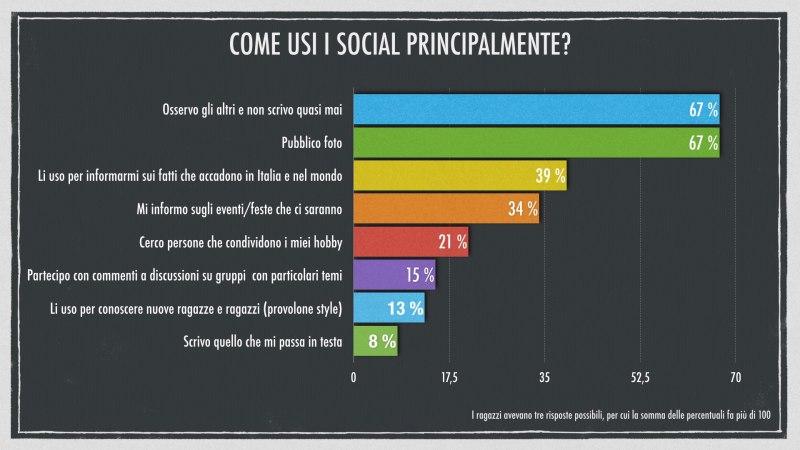 come usi i social principalmente?