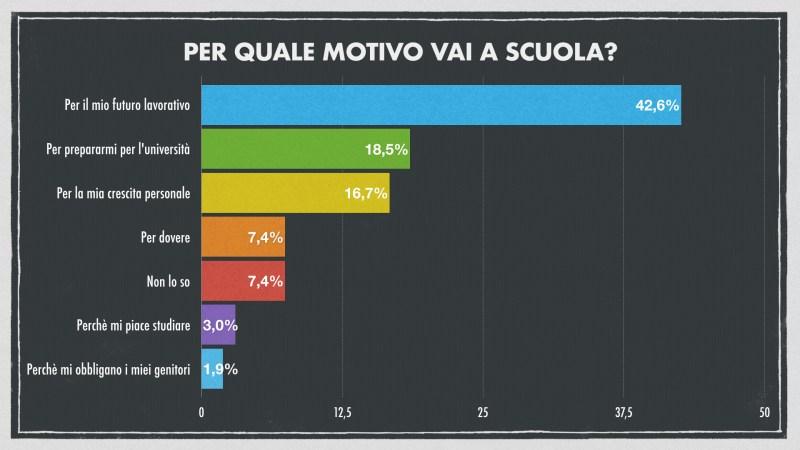 Statistiche giovani e scuola