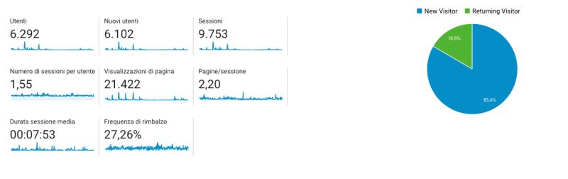 Una schermata delle statistiche dello Sblog!