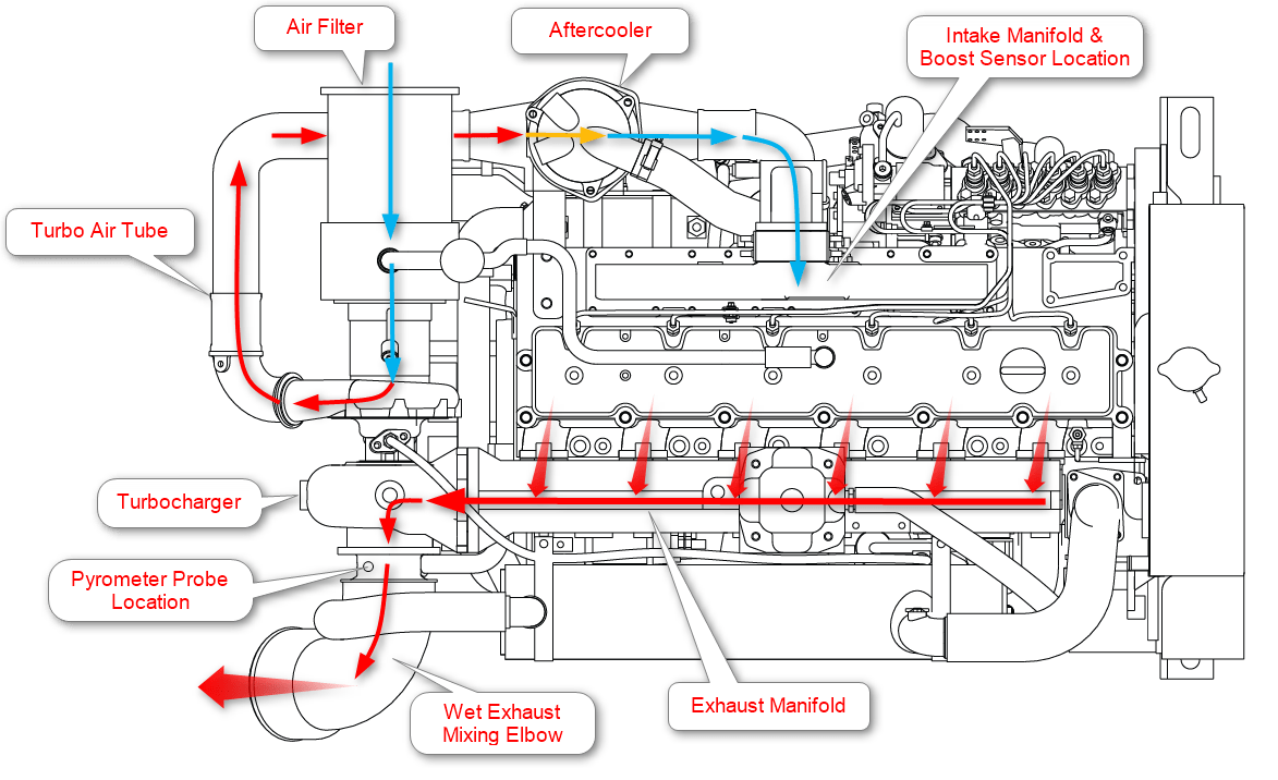 marine engine air flow diagram?resize\=665%2C406 actuator wiring diagram actuator controls diagram, snugtop power Thomson Electrak Linear Actuators at mifinder.co