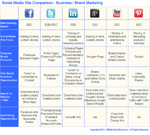 Comparison chart for choosing between top social media for Social media communication plan template