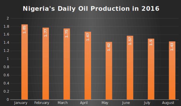 2016-09-29-nigeria-oil-production