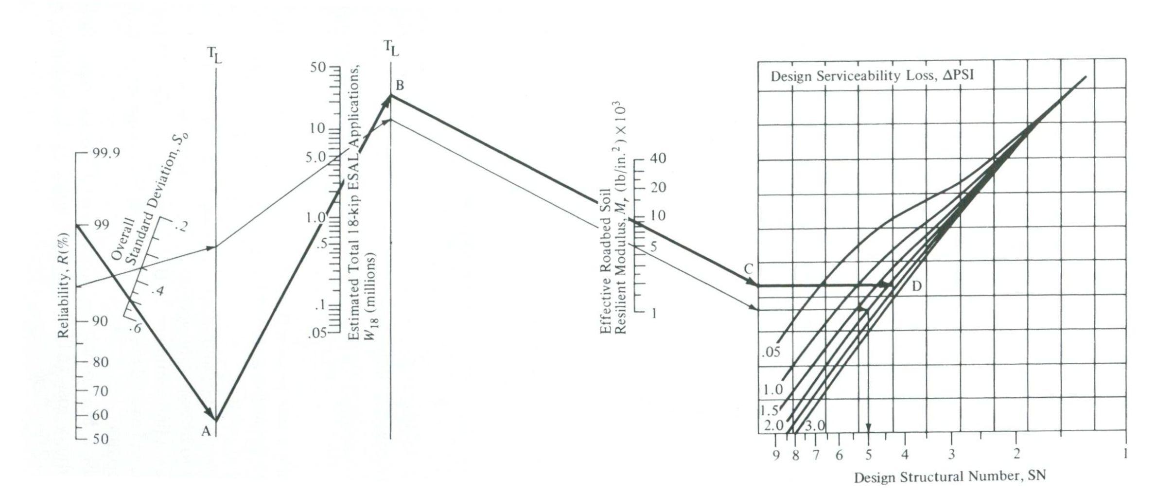 CE 3500 (Transportation Engineering)