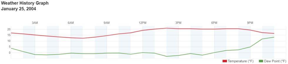 jan 25 2004 graph