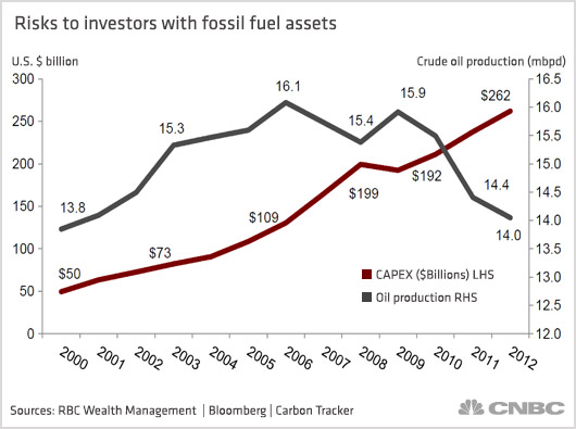 Fossil fuel divestment total isn't worrying Big Oil just yet