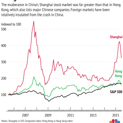 Shenzhen Stock Exchange Diagram 1991 4l80e Wiring Three Charts Explaining China S Strange Market Is Insulated From World Markets