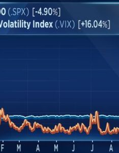 It says nothing about the direction of said volatility high vix readings can be associated with both bullish and bearish conditions also charts predict trend changes fed rate calls rh cnbc