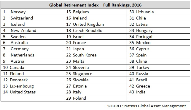 The US doesn't rank so well on retirement security