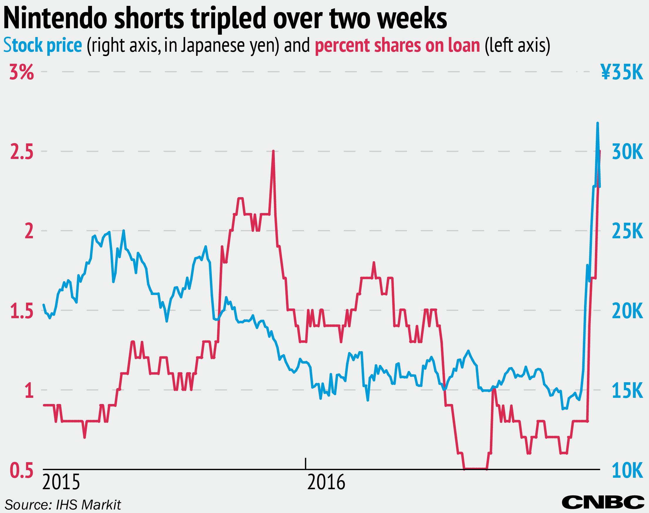 Nintendos Stock Sees Massive Jump In Short Interest