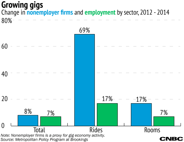 'gig Economy' Growing And Much