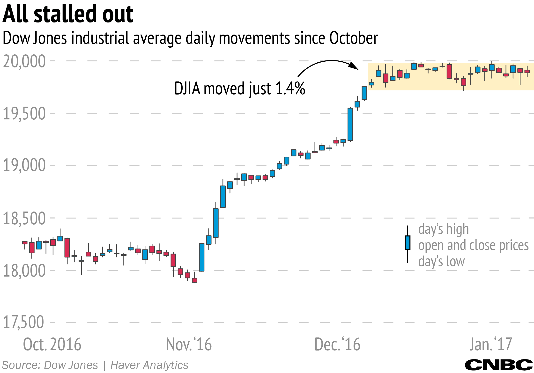 Stock Market Narrowest Djia Range In Our Lifetime