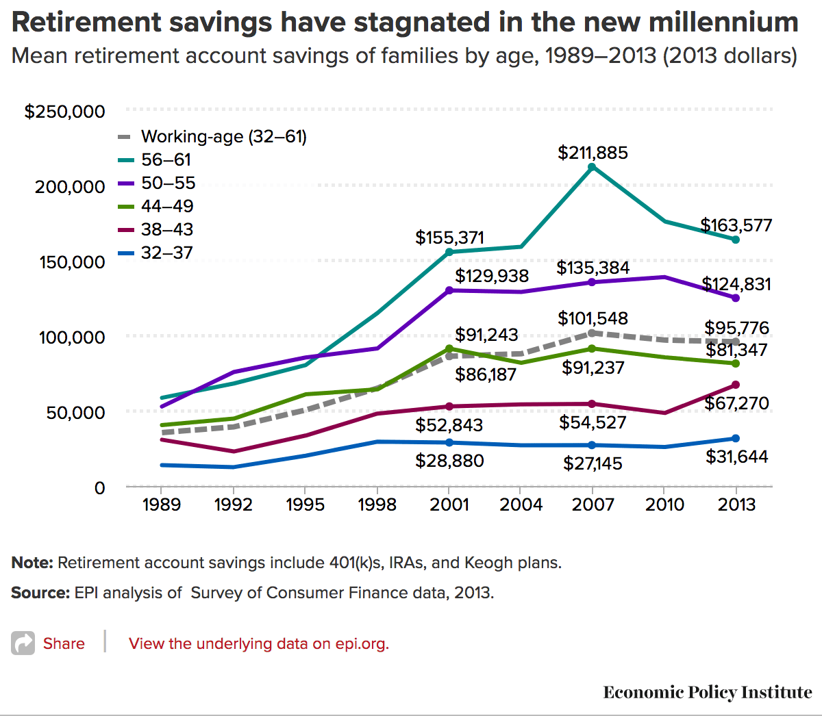 How Much The Average Family In Their 50s Has Saved For