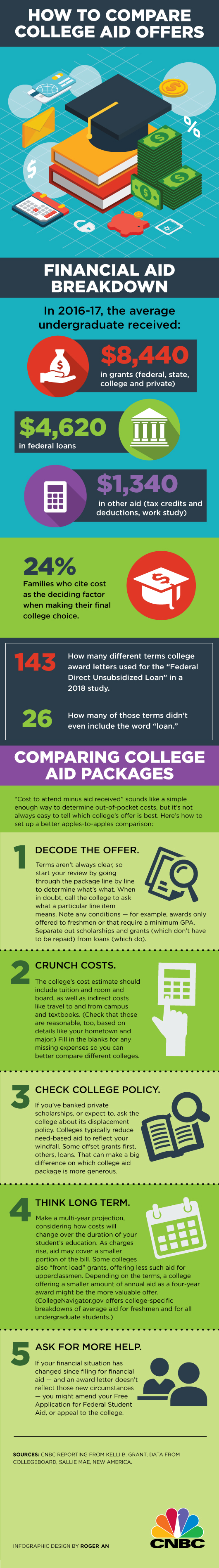 What's The Total Cost Of Attendance After Accounting For Total Aid  Received? Make Sure To Weigh The Tax Impact Of Scholarships And  Fellowships, Too,