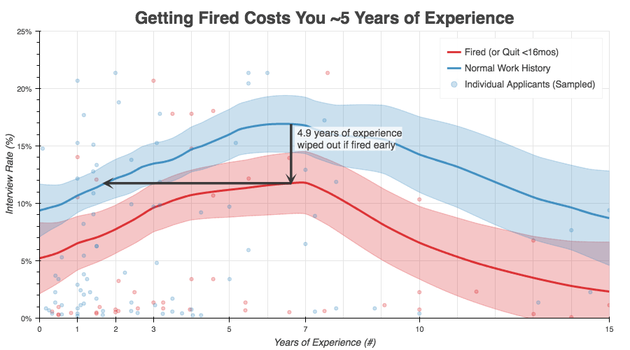 How leaving a job within 15 months hurts future hiring chances