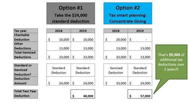 Estate Tax Threshold 2017