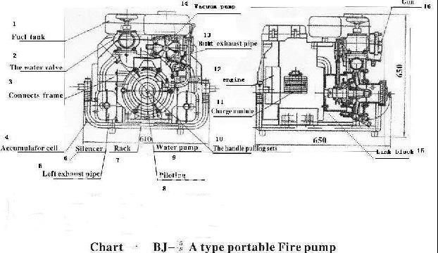 Portable Fire Pumps By Japanese Honda Gasoline Engine